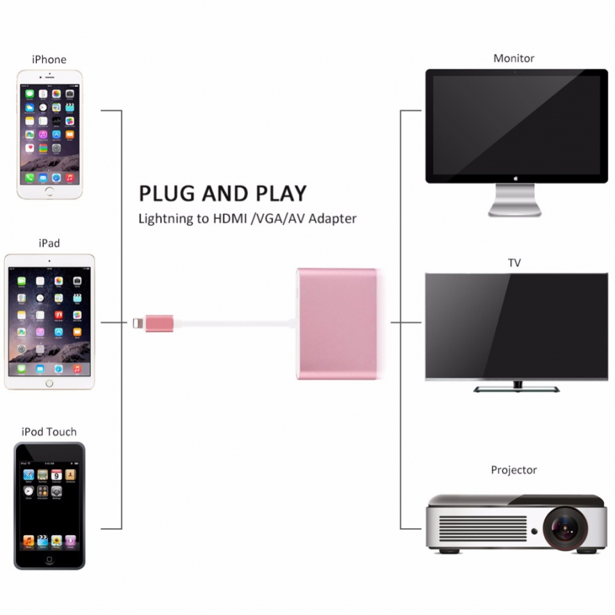 ../uploads/8_pin_iphone_lightning_to_hdmi__vga__audio_adapter_1533292258.jpg